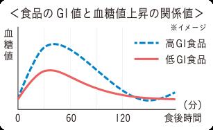 食品のGI値と血糖値上昇の関係地
